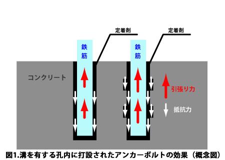 溝を有する孔内に打設されたアンカーボルトの効果(概念図)